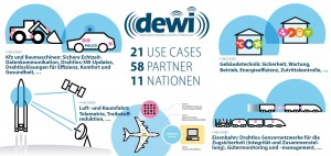 DEWI Use Cases